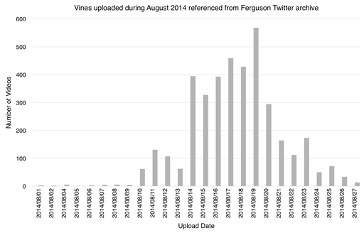 Histogram distribution of upload date for Vines from the Ferguson Twitter archive