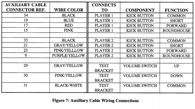 Jamma Pinout Wire Harness Color